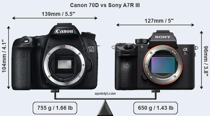 Size Canon 70D vs Sony A7R III