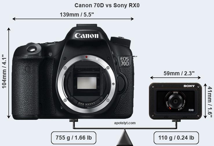 Size Canon 70D vs Sony RX0