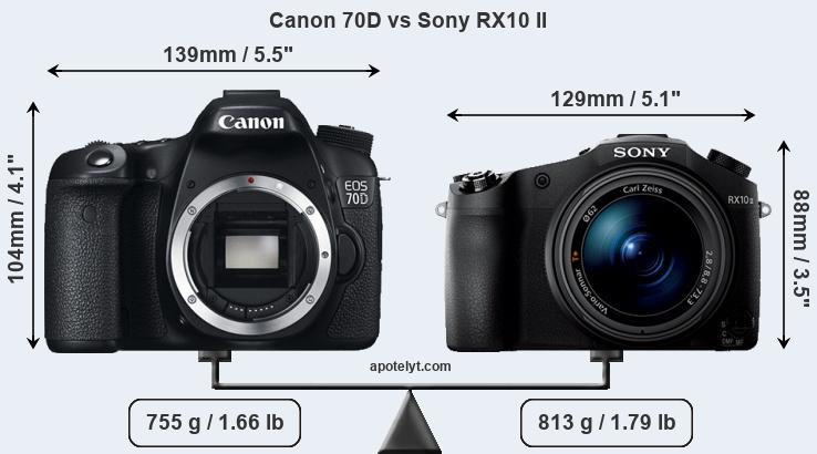 Size Canon 70D vs Sony RX10 II