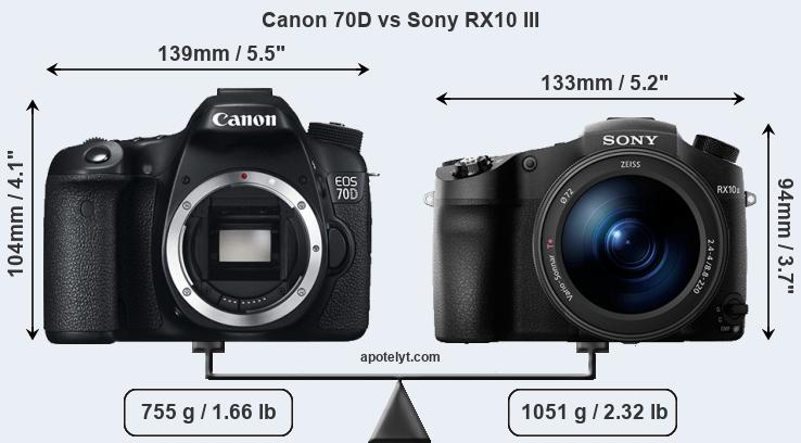 Size Canon 70D vs Sony RX10 III