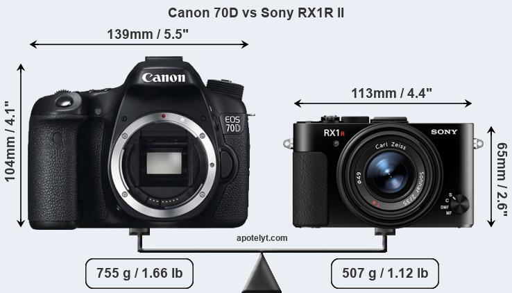Size Canon 70D vs Sony RX1R II