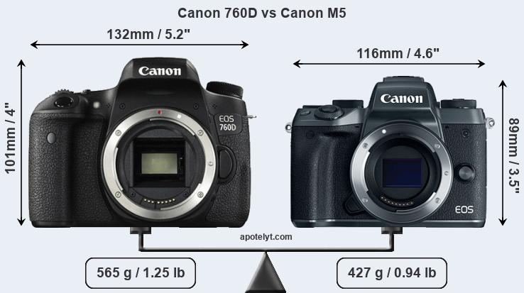 Canon 760D and Canon M5 sensor measures