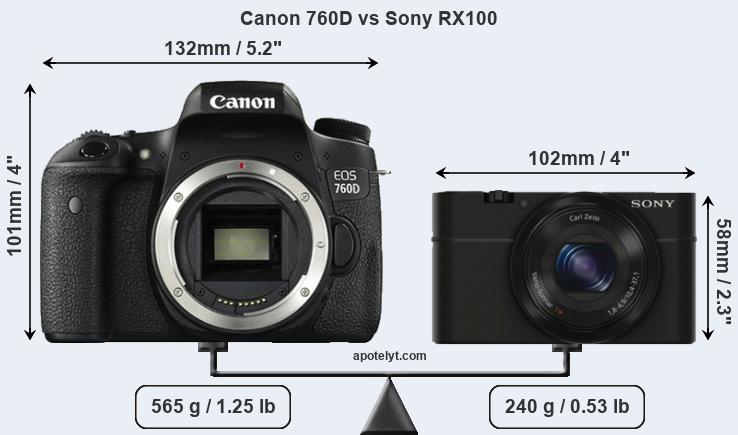 Size Canon 760D vs Sony RX100
