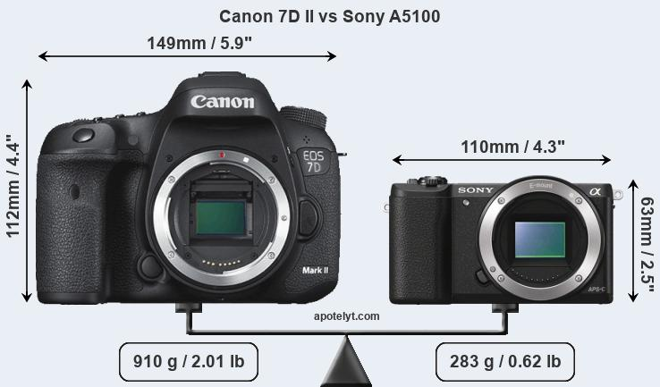 Size Canon 7D II vs Sony A5100