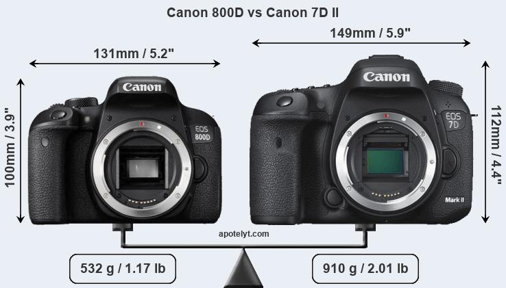 Canon 800D and Canon 7D II sensor measures