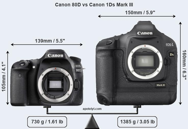 Compare Canon 80D vs Canon 1Ds Mark III