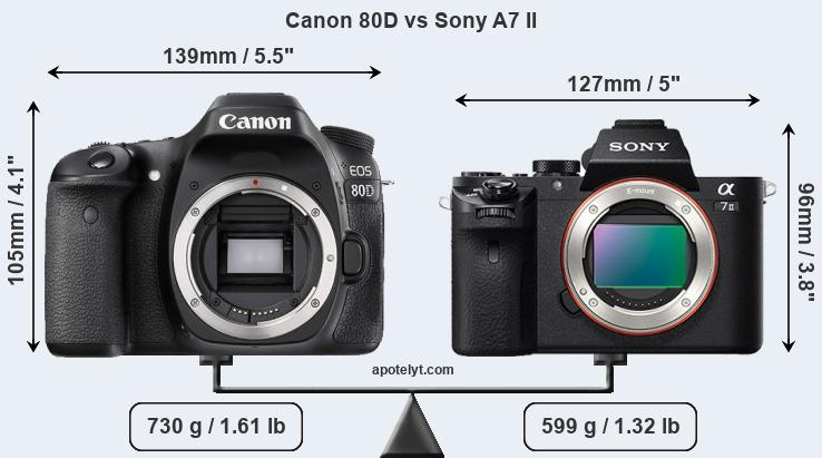 Size Canon 80D vs Sony A7 II
