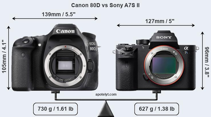 Compare Canon 80D vs Sony A7S II
