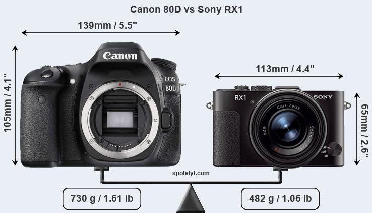 Size Canon 80D vs Sony RX1