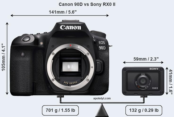 Size Canon 90D vs Sony RX0 II
