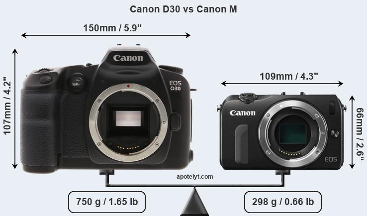 Compare Canon D30 and Canon M