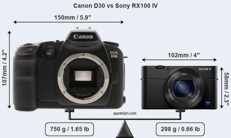 Size Canon D30 vs Sony RX100 IV