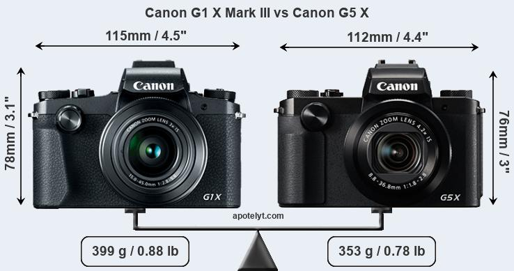 Canon G1 X Mark III and Canon G5 X sensor measures
