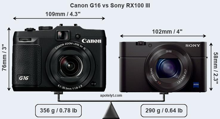 Compare Canon G16 and Sony RX100 III