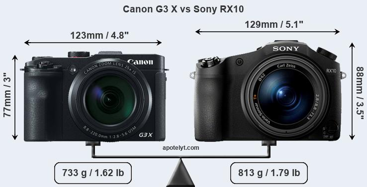 Size Canon G3 X vs Sony RX10