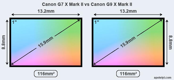 Canon G7 X Mark II and Canon G9 X Mark II sensor measures