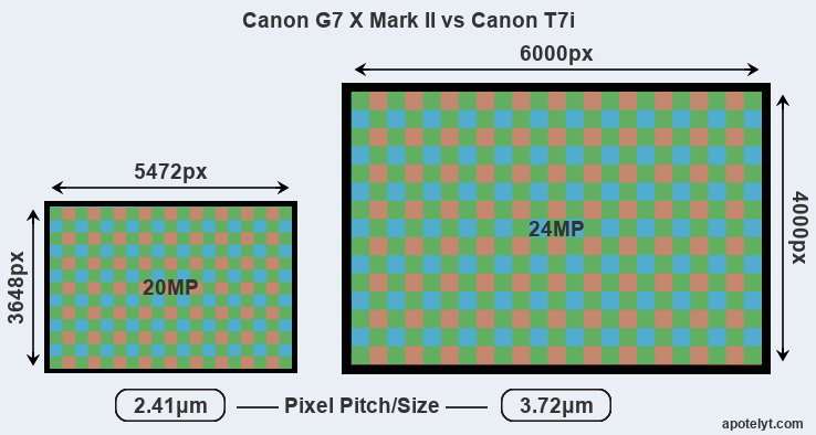 G7X Mark II versus T7i MP