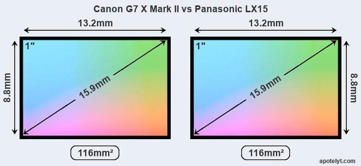 Canon G7 X Mark II and Panasonic LX15 sensor measures