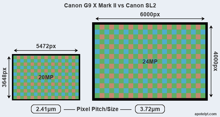 G9X Mark II versus SL2 MP