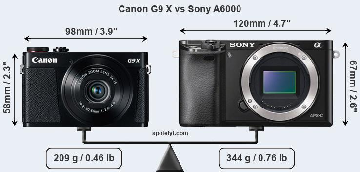 Size Canon G9 X vs Sony A6000