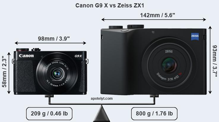 Size Canon G9 X vs Zeiss ZX1