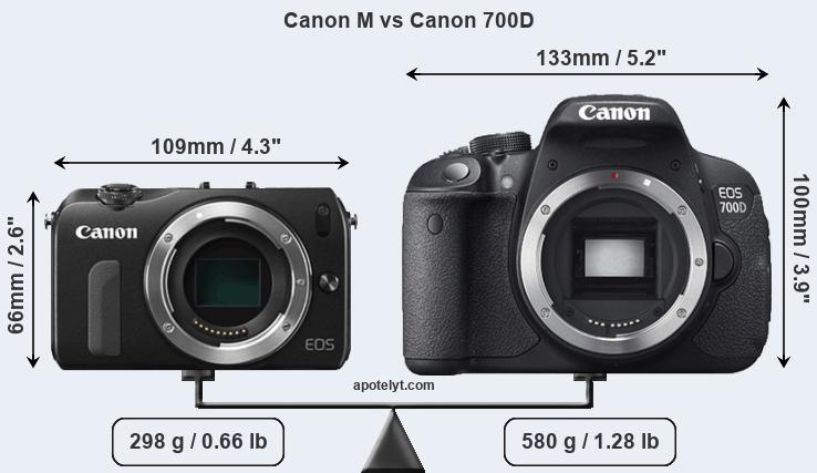 Canon M vs Canon 700D Comparison Review