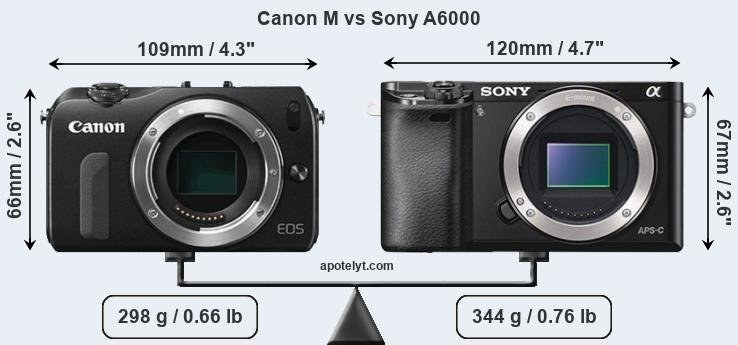Size Canon M vs Sony A6000