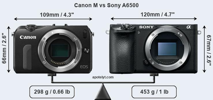 Size Canon M vs Sony A6500