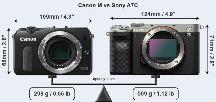 Size Canon M vs Sony A7C