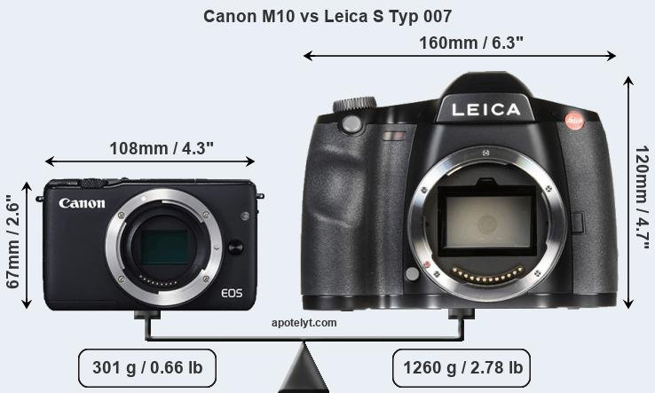 Size Canon M10 vs Leica S Typ 007