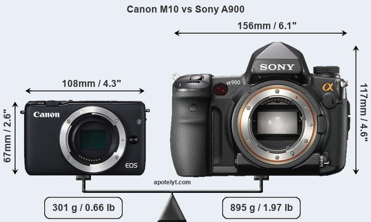 Size Canon M10 vs Sony A900