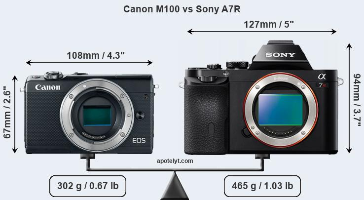 Size Canon M100 vs Sony A7R