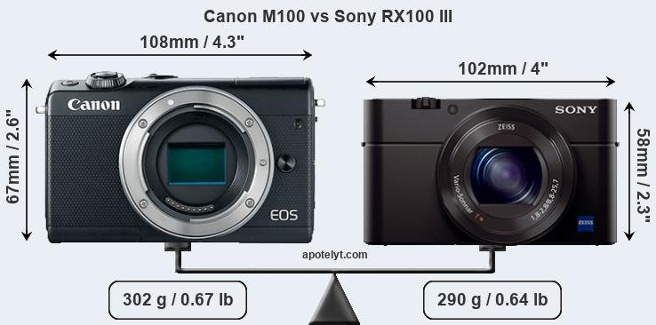 Size Canon M100 vs Sony RX100 III