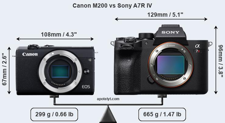 Size Canon M200 vs Sony A7R IV