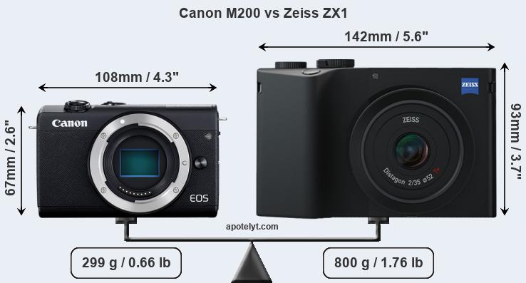 Size Canon M200 vs Zeiss ZX1