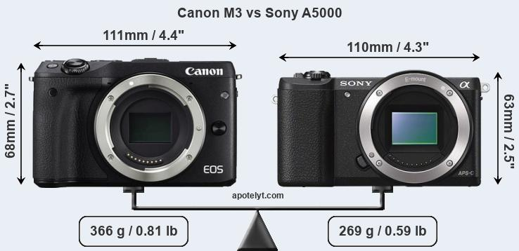 Size Canon M3 vs Sony A5000