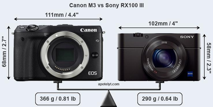 Size Canon M3 vs Sony RX100 III