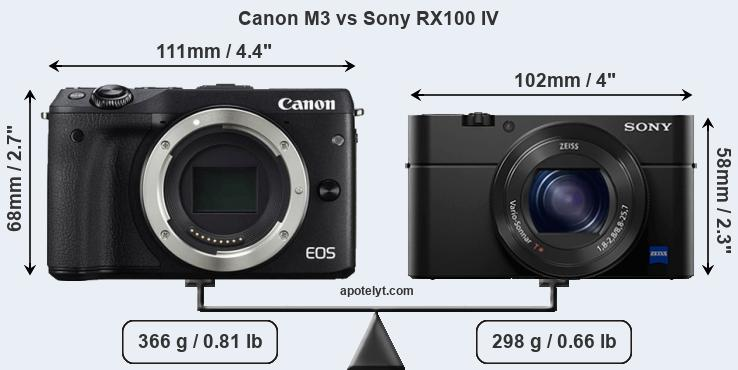 Size Canon M3 vs Sony RX100 IV