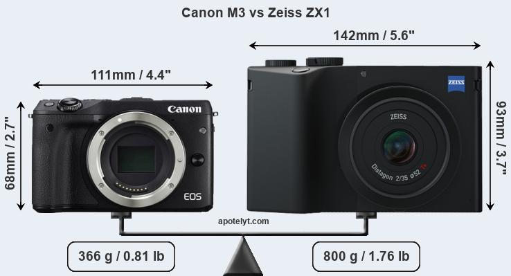 Size Canon M3 vs Zeiss ZX1