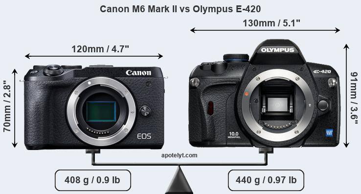 Size Canon M6 Mark II vs Olympus E-420