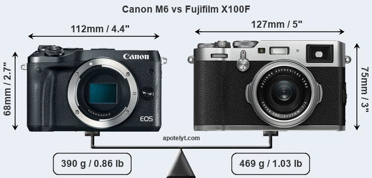 Canon M6 and Fujifilm X100F sensor measures