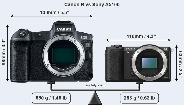 Size Canon R vs Sony A5100
