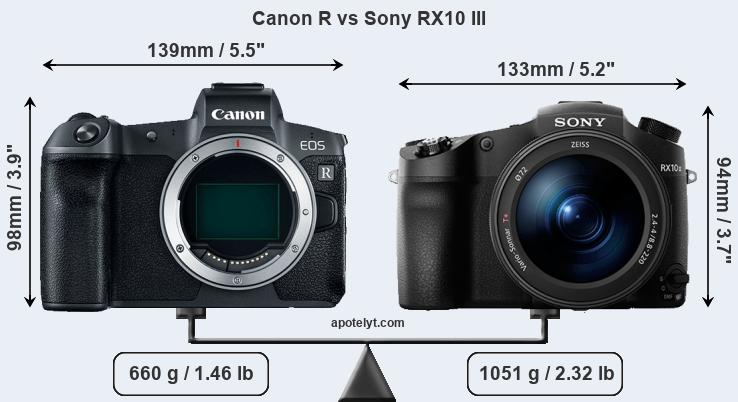 Size Canon R vs Sony RX10 III
