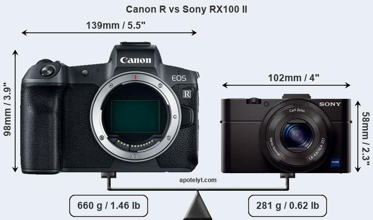 Size Canon R vs Sony RX100 II