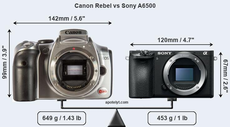 Size Canon Rebel vs Sony A6500