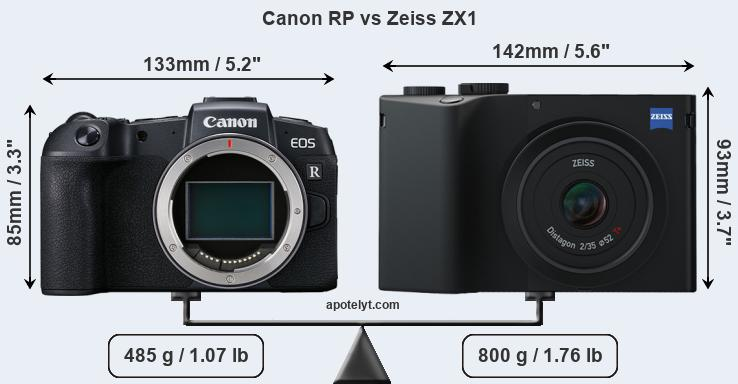 Size Canon RP vs Zeiss ZX1