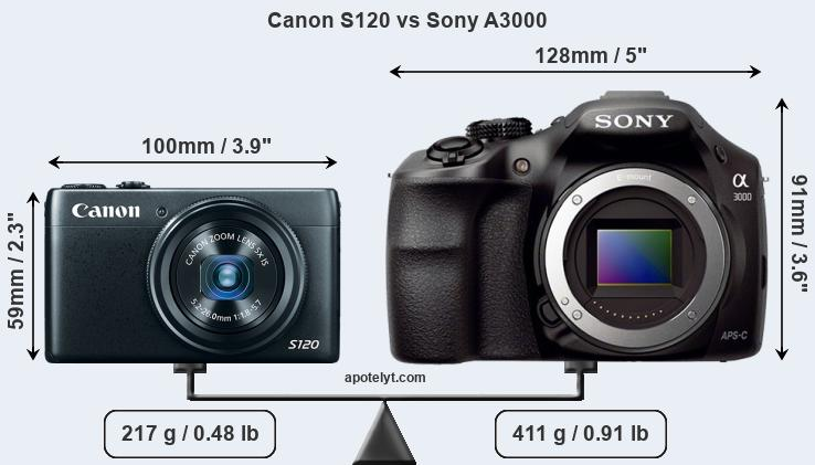 Size Canon S120 vs Sony A3000