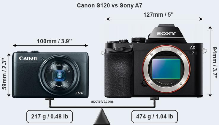 Size Canon S120 vs Sony A7