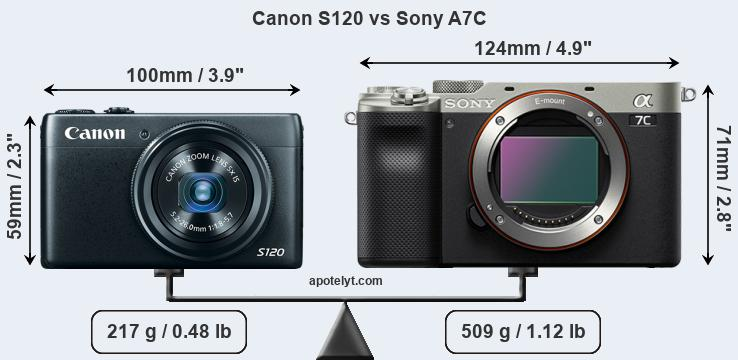 Size Canon S120 vs Sony A7C