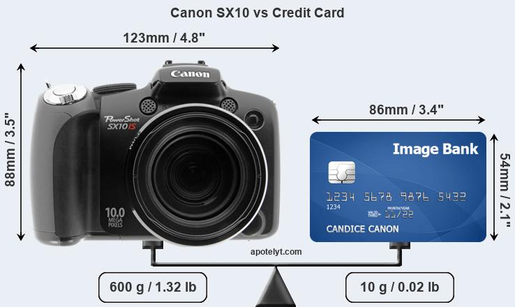 Canon SX10 vs credit card front